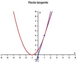 tangente a una curva