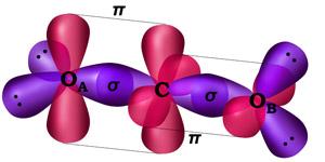 Orbitales híbridos en el CO2
